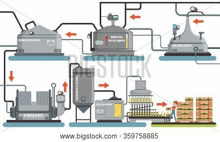 Beer Production Process, Sedimentation, Boiling With Hops, Filtration, Cooling, Fermentation Automat