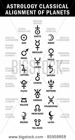 Astrology classical alignment of planets