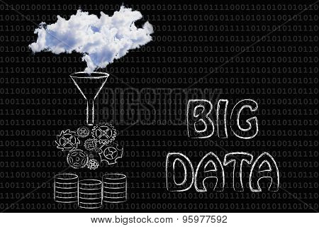 Big Data: Clouds Being Processed Into Servers