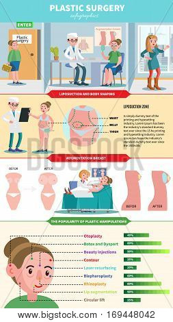 Medical care infographic concept with doctors female patients and the most popular procedures of plastic surgery vector illustration