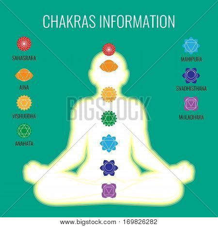 Chakras information on white human body on dark blue background with signs and inscriptions around silhouette in centre. Vector illustration of aura icon isolated and names of each on persons body
