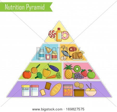 Isolated infographic chart, illustration of a healthy balanced nutrition food pyramid for people. Shows healthy food balance for successful growth, education and work.