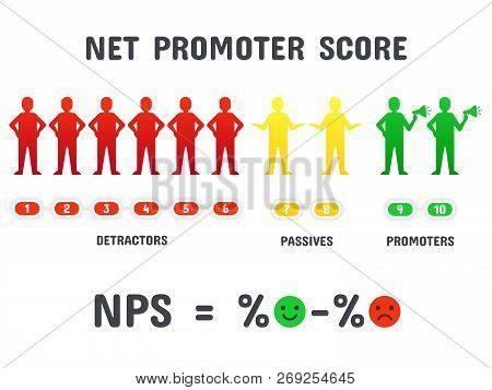 Calculating Nps Formula. Net Promoter Score Scoring, Net Promotion Marketing And Promotional Netting