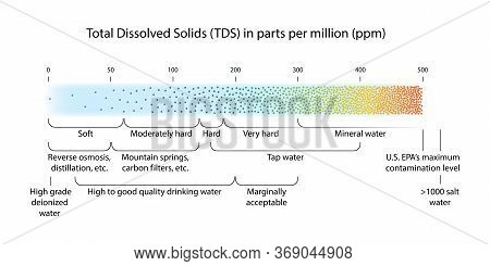 Water Quality Scale Showing Total Dissolved Solids (tds) Measured In Parts Per Million (ppm) For Var