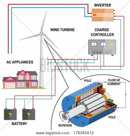 Wind turbine system for home. Renewable energy concept. Simplified diagram of an off-grid system. Dc generator , battery, charge controller and inverter. Vector illustration.