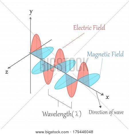 Electromagnetic wave. electric and magnetic field, vector