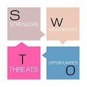Business Concepts SWOT Analysis Matrix A Structured Planning Method for Evaluate Strengths Weaknesses Opportunities and Threats Involved in Business Project. A Foundation Strategy Management Plan. poster