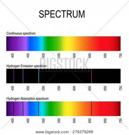 Spectrum. Spectral Line For Example Hydrogen. Emission Lines (discrete Spectrum) And Absorption Line
