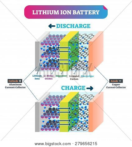 Lithium Ion Battery Vector Illustration. Labeled Explanation Energy Scheme. Charging Graphic With Ca