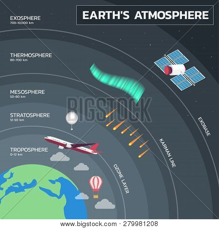 Atmosphere Of Earth, Layers Of Earth Atmosphere Education Poster