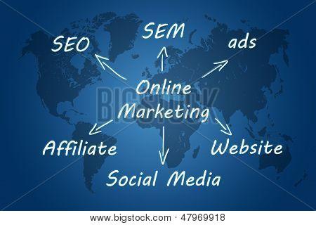 Marketing concept: online marketing schema written on blue background with world map poster