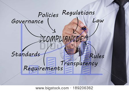 Businessman hand drawing compliance Business Concept. law