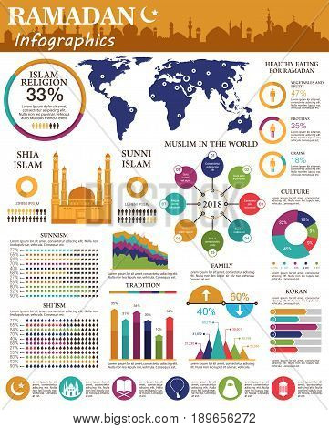 Ramadan infographic design. Shia and sunni islam religion pie chart, graph with muslim culture tradition, statistic map of muslim in the world with mosque, moon, star, lantern, koran symbol of Ramadan