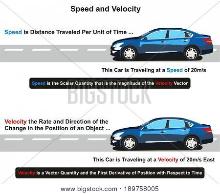 Speed and Velocity infographic diagram how you differentiate between them with example of car traveling at twenty meters per second for physics basics science education