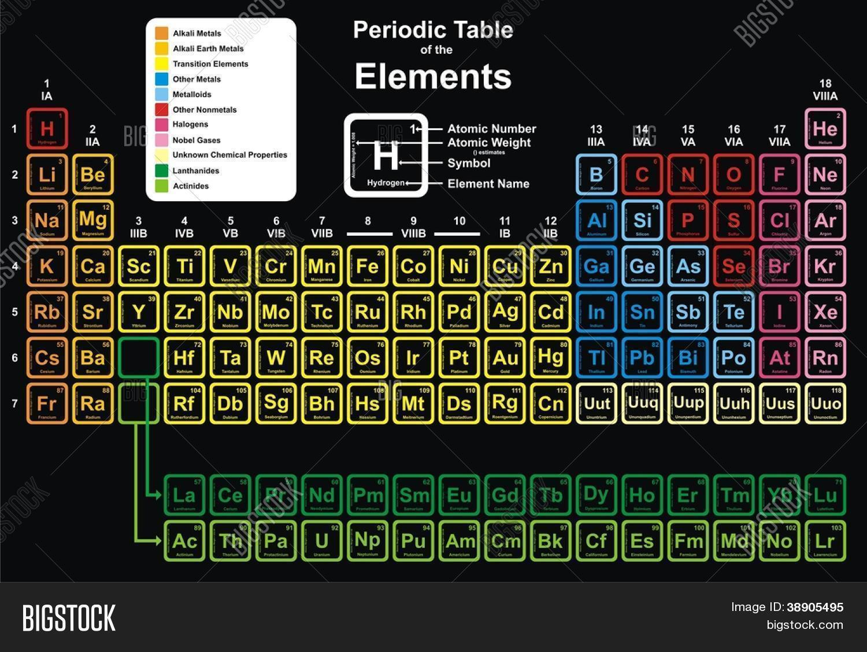 Vector y foto vector tabla peri prueba gratis bigstock vector tabla peridica de elementos urtaz Choice Image
