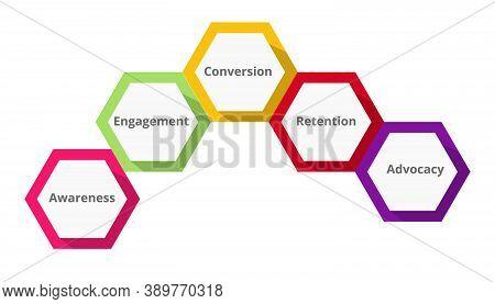 Customer Sales Journey Diagram Infographic Hexagonal Shape Awareness Engagement Conversion Retention