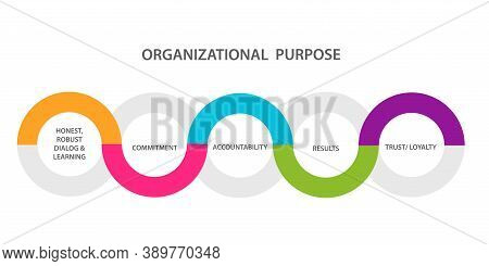 Organizational Purpose Diagram Infographic Honest Robust Dialog Learning Commitment Accountability R