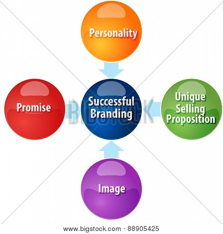 business strategy concept infographic diagram illustration of successful branding requirements