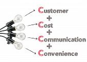 markting theory customer cost communication convenience and light bulb 4c business poster