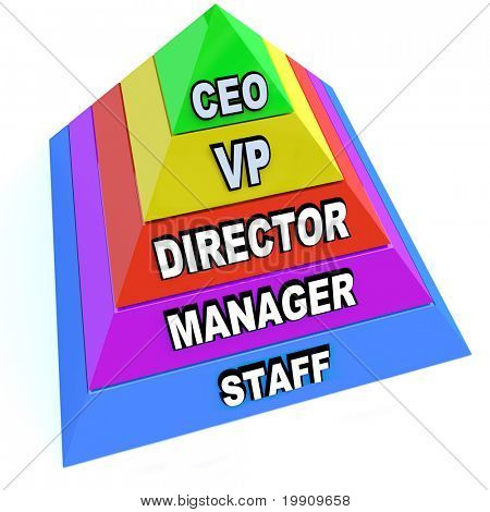 A pyramid depicting the levels of positions and chain of command within an organization poster