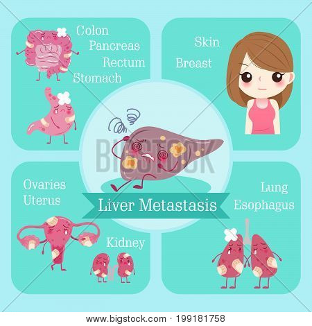 cartoon liver metastasis with health concept on the green background