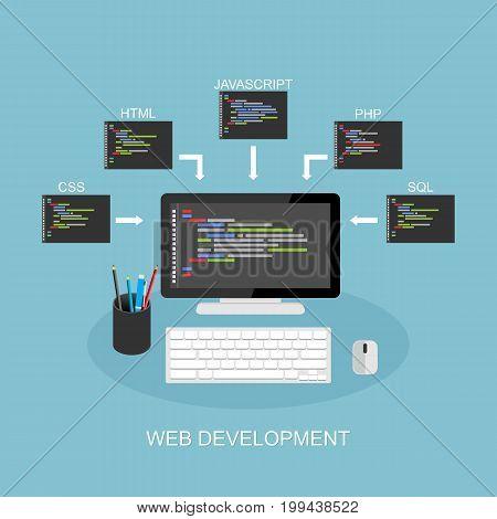 Web development concept. Concept of coding, programming, development.