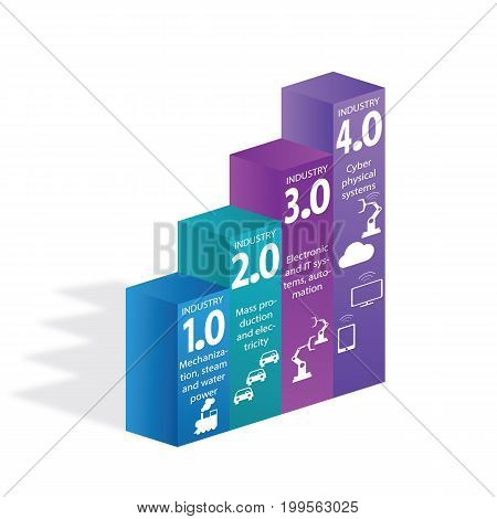 Industrial internet or industry 4.0 infographic. Vector illustration. Industrial 4.0 Cyber Physical Systems concept ,Infographic Icons of industry 4.0