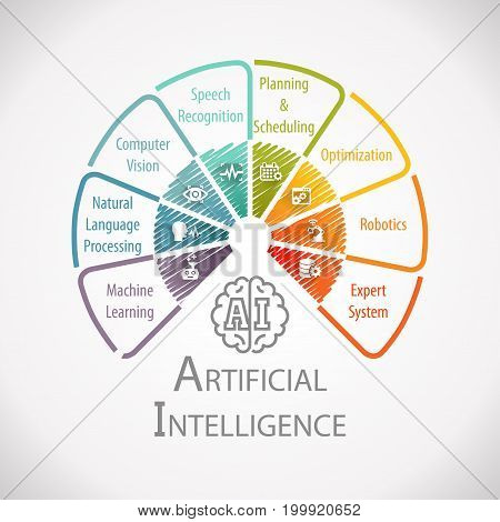 Artificial Intelligence AI Business Automation Wheel Infographic