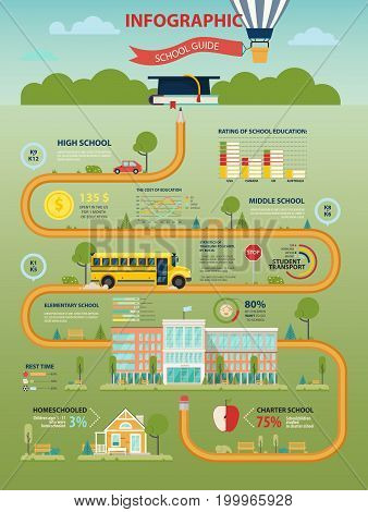 School or education infographic with bar and linear charts for transportation and cost statistics. Elementary school building with bus and car on road in form of pencil. Study and teaching theme