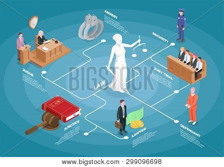 Law Justice Isometric Flowchart Composition With Images Of Judge Jury And Guilty With Editable Text