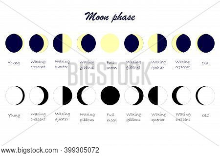 Moon Cycle Scheme. Everything Moon Phases Yang Waxing Crescent Waxing Quarter Waxing Gibbous Full Mo