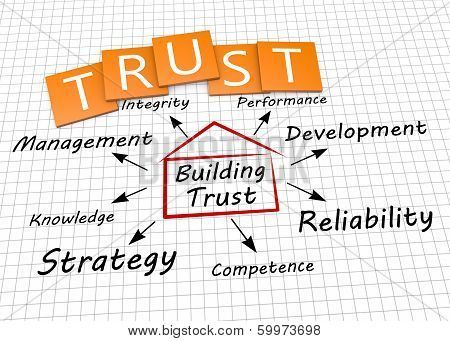 Trust As Concept