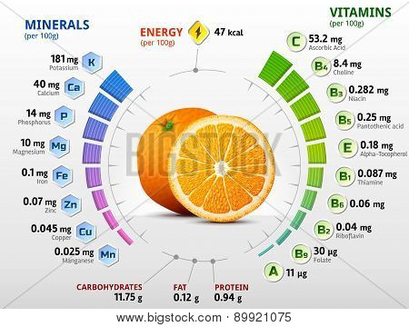 Vitamins And Minerals Of Orange Fruit
