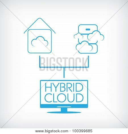 Hybrid cloud computing technology concept with private and public data storage.