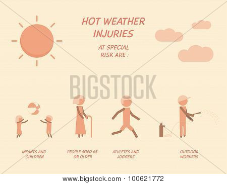 Hot weather injuries pictogram concept.