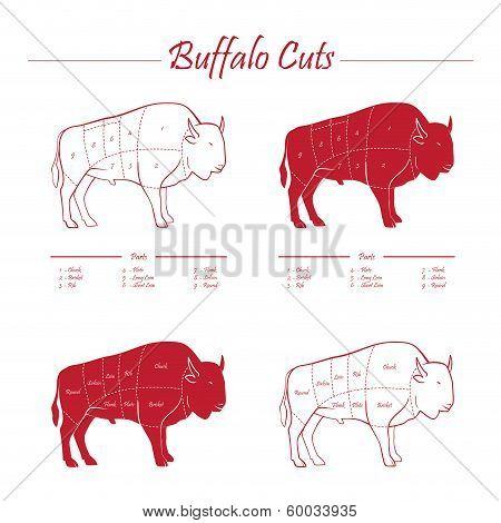 BUFFALO MEAT CUTS SCHEME