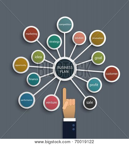 Businessman hand point to Business plan molecule design.