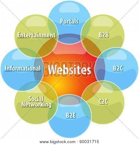 business strategy concept infographic diagram illustration of types of websites vector