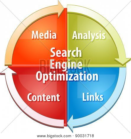 business strategy concept infographic diagram illustration of Search Engine Optimization SEO process vector