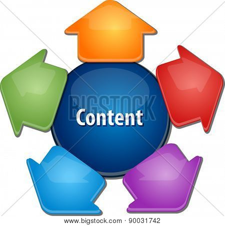 business strategy concept infographic diagram illustration of content creation and distribution vector
