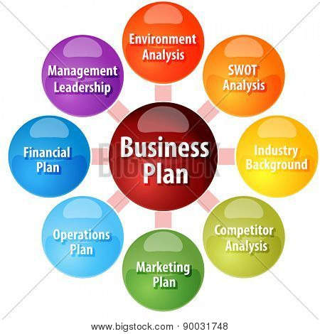 Business strategy concept infographic diagram illustration - Business plan for web design company ...