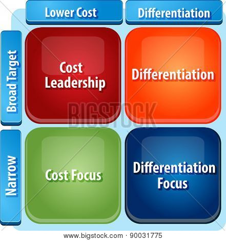 business strategy concept infographic diagram illustration of generic marketing strategies matrix cost leadership vector