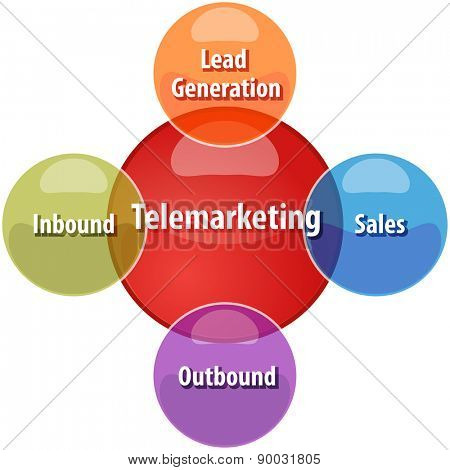 business strategy concept infographic diagram illustration of types of telemarketing vector