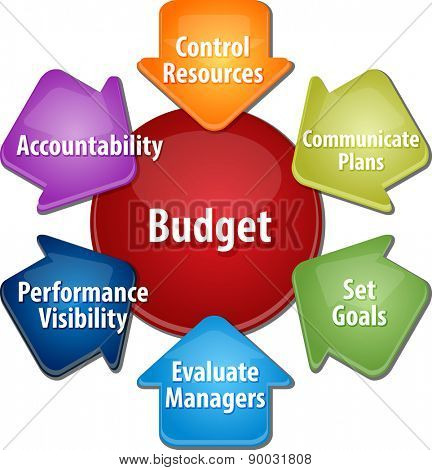 business strategy concept infographic diagram illustration of purposes of maintaining budget vector
