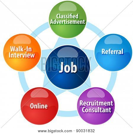 business strategy concept infographic diagram illustration of methods of finding a job vector