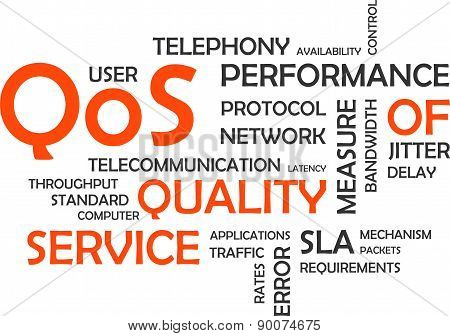Word Cloud - Qos 2