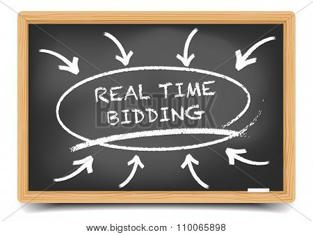 detailed illustration of a blackboard with a Real Time Bidding focus sketch, eps10 vector, gradient mesh included
