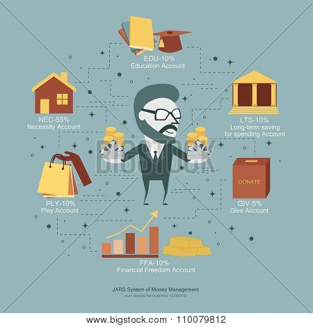 Jars System Of Money Management. Saving Concept. Flat Design Infographic Illustration.