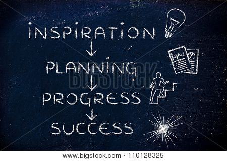 Motivational text with words: Inspiration, Planning, Progress, Success