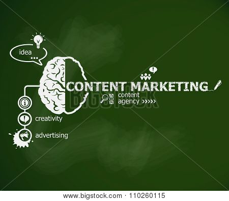 Content Marketing Concept And Brain.